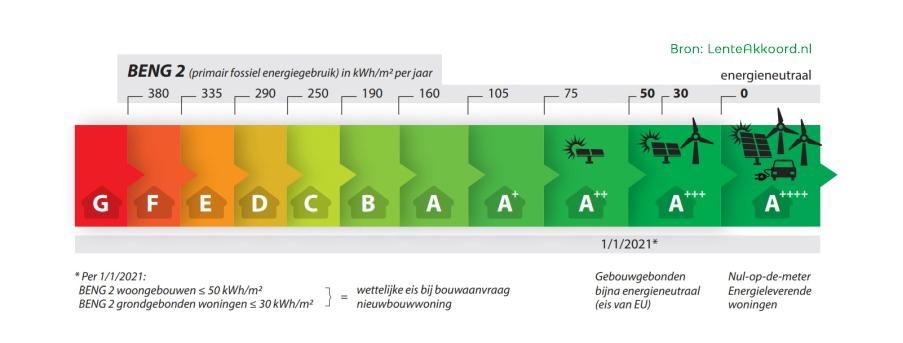 Energieprestatieberekening – waarom is BENG een verbetering